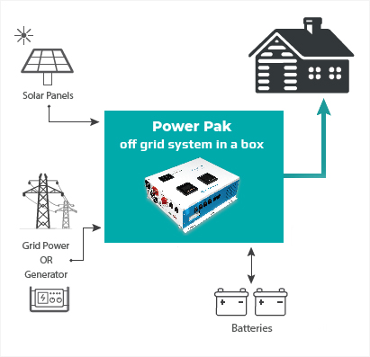 How Power Pak off-grid solar system works - block diagram